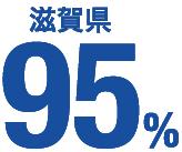 滋賀県 95%