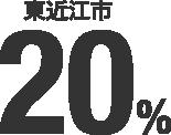 東近江市 20%