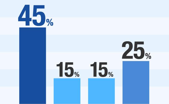 45%(販売営業) 15%(技術開発) 15%(総務部) 25%(配送運搬)